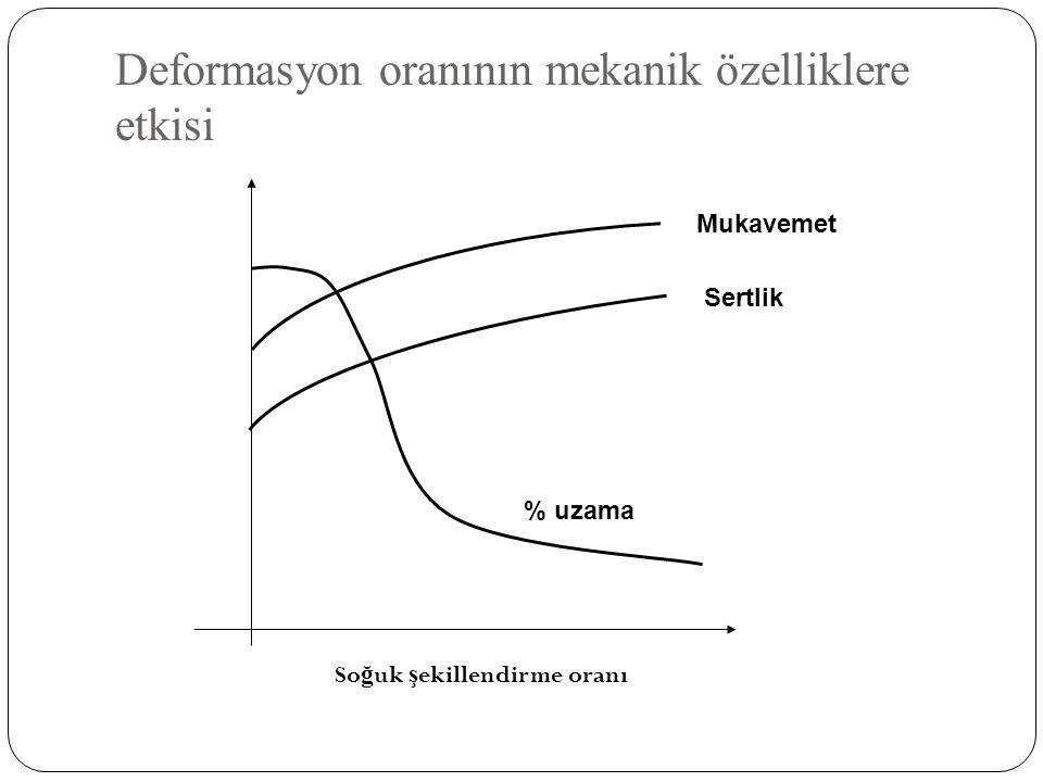 Deformasyon oranının mekanik özelliklere etkisi So ğ uk ş ekillendirme oranı % uzama Mukavemet Sertlik