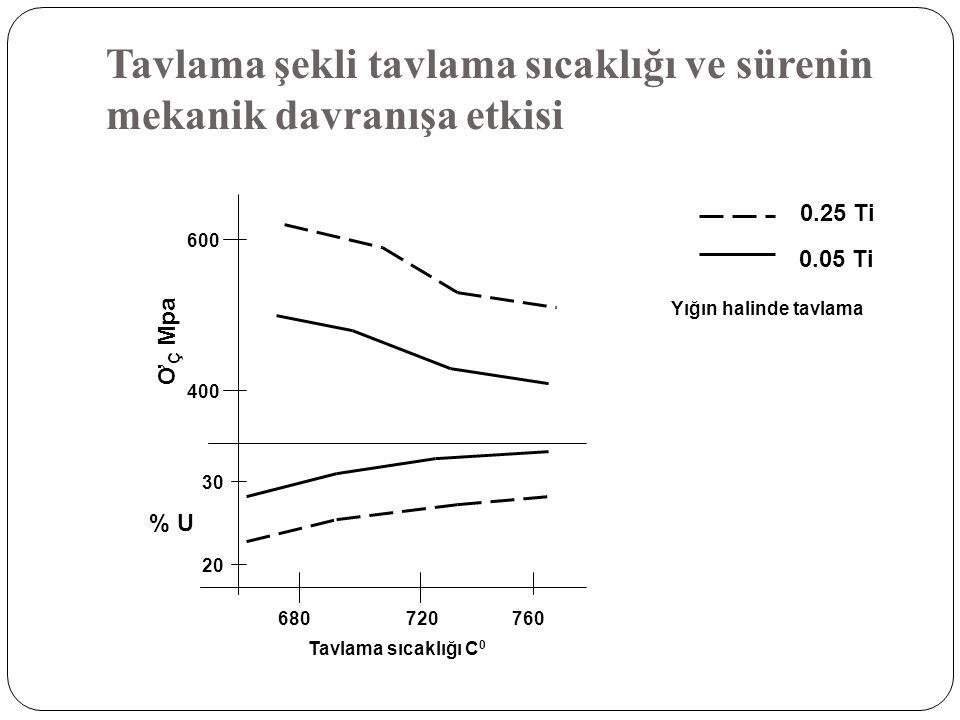 Tavlama şekli tavlama sıcaklığı ve sürenin mekanik davranışa etkisi 0.25 Ti 0.05 Ti 600 400 Ơ Ç Mpa 20 30 % U 680720760 Tavlama sıcaklığı C 0 Yığın ha