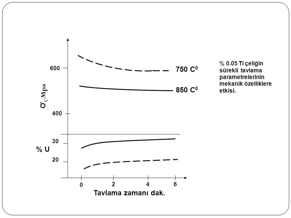 400 600 20 30 750 C 0 850 C 0 Tavlama zamanı dak. 0 246 % U Ơ Ç Mpa % 0.05 Ti çeliğin sürekli tavlama parametrelerinin mekanik özelliklere etkisi.