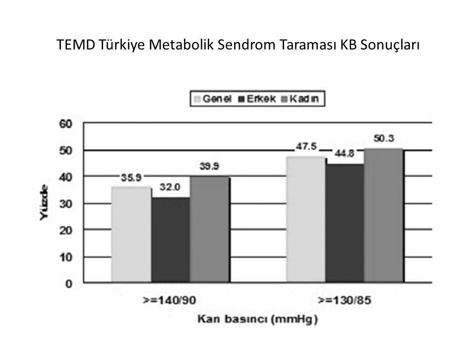 TEMD Türkiye Metabolik Sendrom Taraması KB Sonuçları