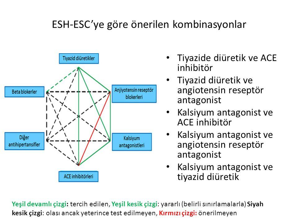 ESH-ESC'ye göre önerilen kombinasyonlar Tiyazide diüretik ve ACE inhibitör Tiyazid diüretik ve angiotensin reseptör antagonist Kalsiyum antagonist ve