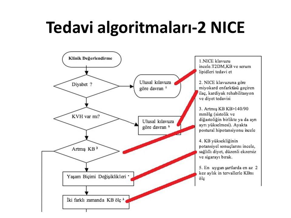 Tedavi algoritmaları-2 NICE