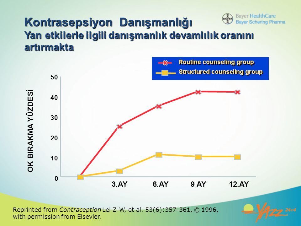 Kontrasepsiyon Danışmanlığı Yan etkilerle ilgili danışmanlık devamlılık oranını artırmakta 0 10 20 30 40 50 3.AY6.AY 9 AY12.AY Reprinted from Contrace