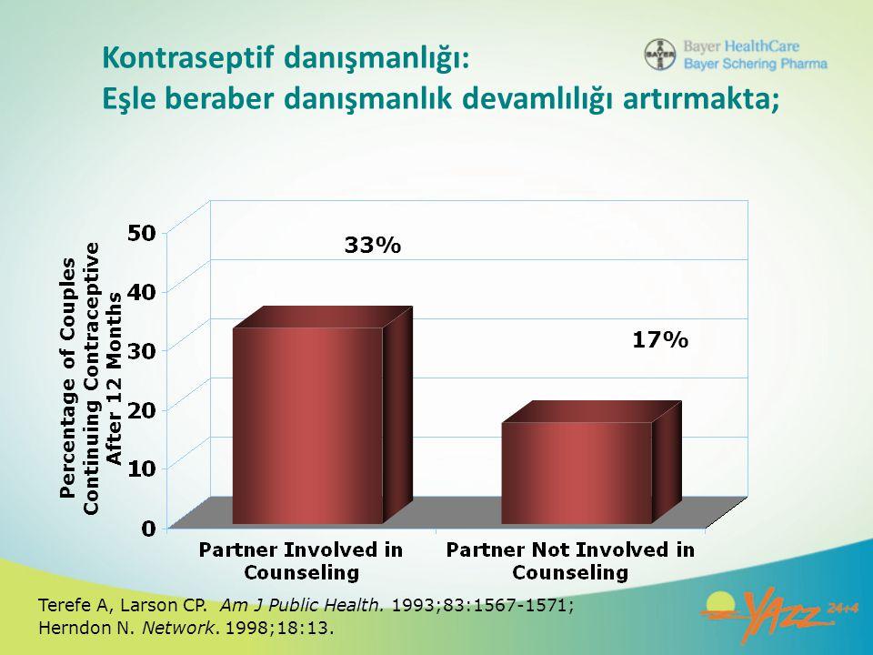 Kontraseptif danışmanlığı: Eşle beraber danışmanlık devamlılığı artırmakta; 33% 17% Percentage of Couples Continuing Contraceptive After 12 Months Ter