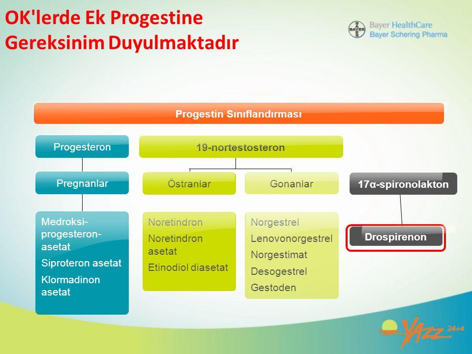 OK'lerde Ek Progestine Gereksinim Duyulmaktadır Progestin Sınıflandırması 19-nortestosteron 17α-spironolakton Drospirenon Progesteron Pregnanlar Medro