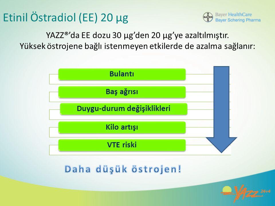 Etinil Östradiol (EE) 20 µg YAZZ®'da EE dozu 30 µg'den 20 µg'ye azaltılmıştır. Yüksek östrojene bağlı istenmeyen etkilerde de azalma sağlanır: