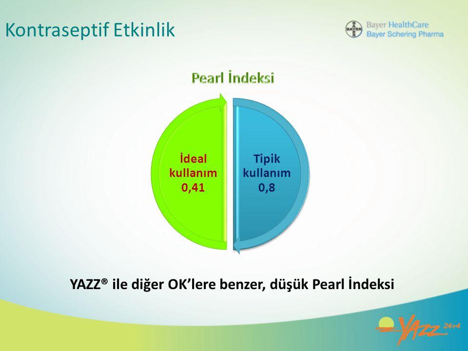 Kontraseptif Etkinlik YAZZ® ile diğer OK'lere benzer, düşük Pearl İndeksi