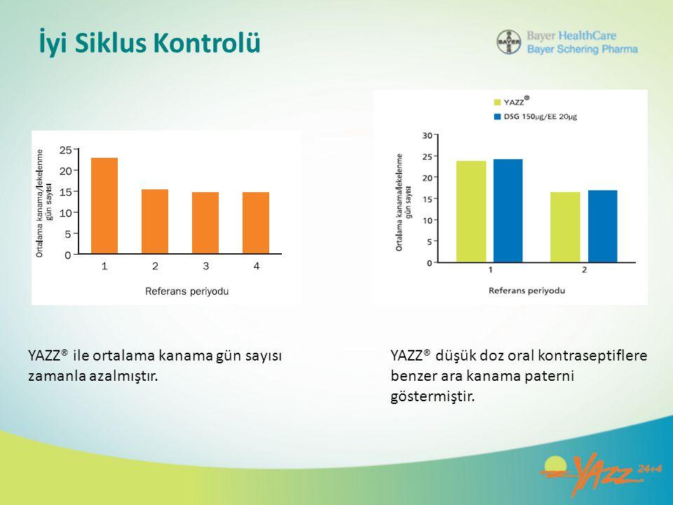 YAZZ® ile ortalama kanama gün sayısı zamanla azalmıştır. YAZZ® düşük doz oral kontraseptiflere benzer ara kanama paterni göstermiştir.