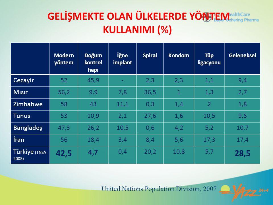 Türkiye'de Kontrasepsiyon Kadınların %50'si modern kontraseptif yöntem kullanmaktadır Türkiye'de OK kullanmama nedenleri – Hormonlardan korkma – Kilo alma, kanser, infertilite, hirsutizm korkusu Kontraseptif YöntemOran Oral Kontraseptif9% Bakırlı RİA19% Kondom16% Geri çekme12% Tubal Ligasyon4% Kaynak: BSP Aile Planlaması Araştırması 2007