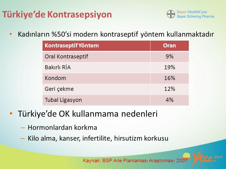Türkiye'de Kontrasepsiyon Kadınların %50'si modern kontraseptif yöntem kullanmaktadır Türkiye'de OK kullanmama nedenleri – Hormonlardan korkma – Kilo