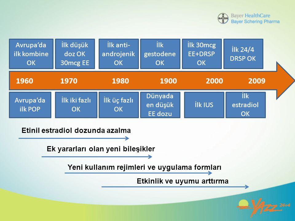 1960 1970 1980 1900 20002009 Avrupa'da ilk kombine OK İlk düşük doz OK 30mcg EE İlk anti- androjenik OK İlk gestodene OK İlk 30mcg EE+DRSP OK İlk 24/4