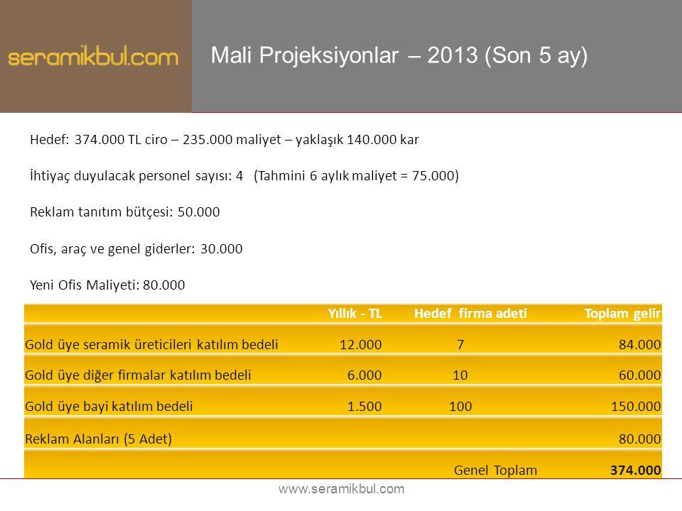 www.seramikbul.com Mali Projeksiyonlar – 2013 (Son 5 ay) Hedef: 374.000 TL ciro – 235.000 maliyet – yaklaşık 140.000 kar İhtiyaç duyulacak personel sa