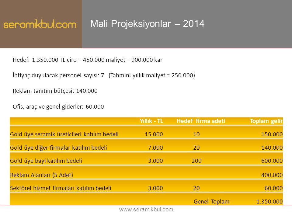 www.seramikbul.com Mali Projeksiyonlar – 2014 Hedef: 1.350.000 TL ciro – 450.000 maliyet – 900.000 kar İhtiyaç duyulacak personel sayısı: 7 (Tahmini y
