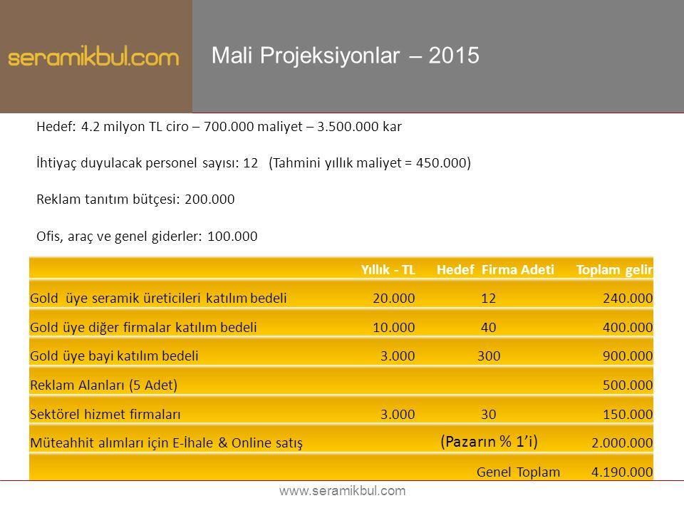 www.seramikbul.com Mali Projeksiyonlar – 2015 Hedef: 4.2 milyon TL ciro – 700.000 maliyet – 3.500.000 kar İhtiyaç duyulacak personel sayısı: 12 (Tahmi