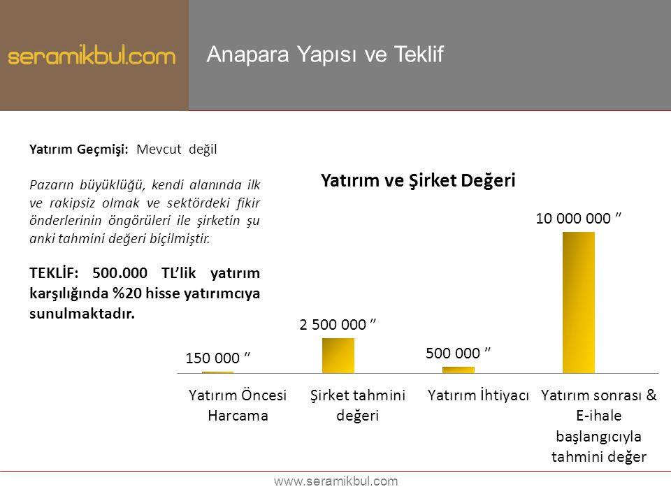 www.seramikbul.com Anapara Yapısı ve Teklif Yatırım Geçmişi: Mevcut değil Pazarın büyüklüğü, kendi alanında ilk ve rakipsiz olmak ve sektördeki fikir