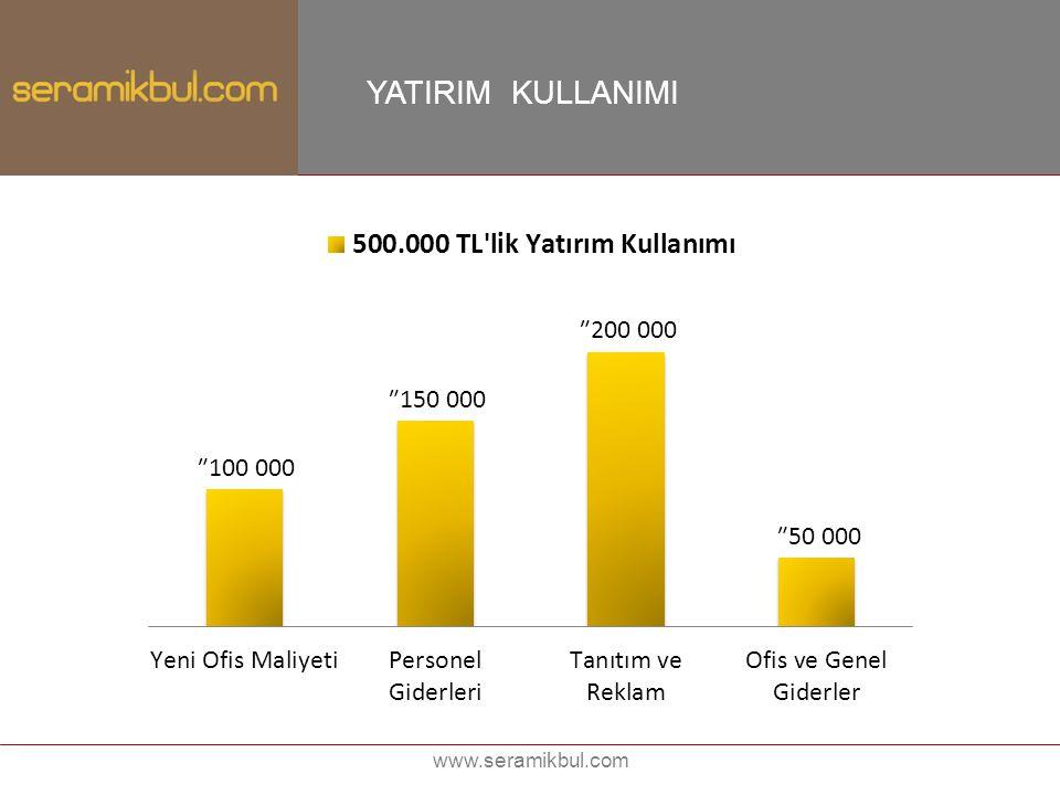 www.seramikbul.com YATIRIM KULLANIMI