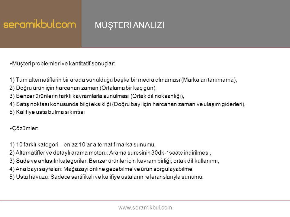 www.seramikbul.com MÜŞTERİ ANALİZİ Müşteri problemleri ve kantitatif sonuçlar: 1) Tüm alternatiflerin bir arada sunulduğu başka bir mecra olmaması (Ma