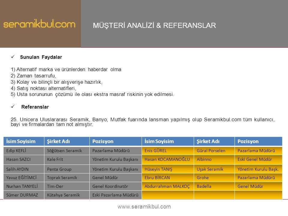 www.seramikbul.com Mali Projeksiyonlar – 2015 Hedef: 4.2 milyon TL ciro – 700.000 maliyet – 3.500.000 kar İhtiyaç duyulacak personel sayısı: 12 (Tahmini yıllık maliyet = 450.000) Reklam tanıtım bütçesi: 200.000 Ofis, araç ve genel giderler: 100.000 Yıllık - TL Hedef Firma AdetiToplam gelir Gold üye seramik üreticileri katılım bedeli20.00012240.000 Gold üye diğer firmalar katılım bedeli10.00040400.000 Gold üye bayi katılım bedeli3.000300900.000 Reklam Alanları (5 Adet)500.000 Sektörel hizmet firmaları3.00030150.000 Müteahhit alımları için E-İhale & Online satış (Pazarın % 1'i) 2.000.000 Genel Toplam4.190.000