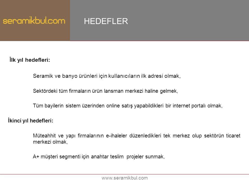 www.seramikbul.com HEDEFLER İlk yıl hedefleri: Seramik ve banyo ürünleri için kullanıcıların ilk adresi olmak, Sektördeki tüm firmaların ürün lansman