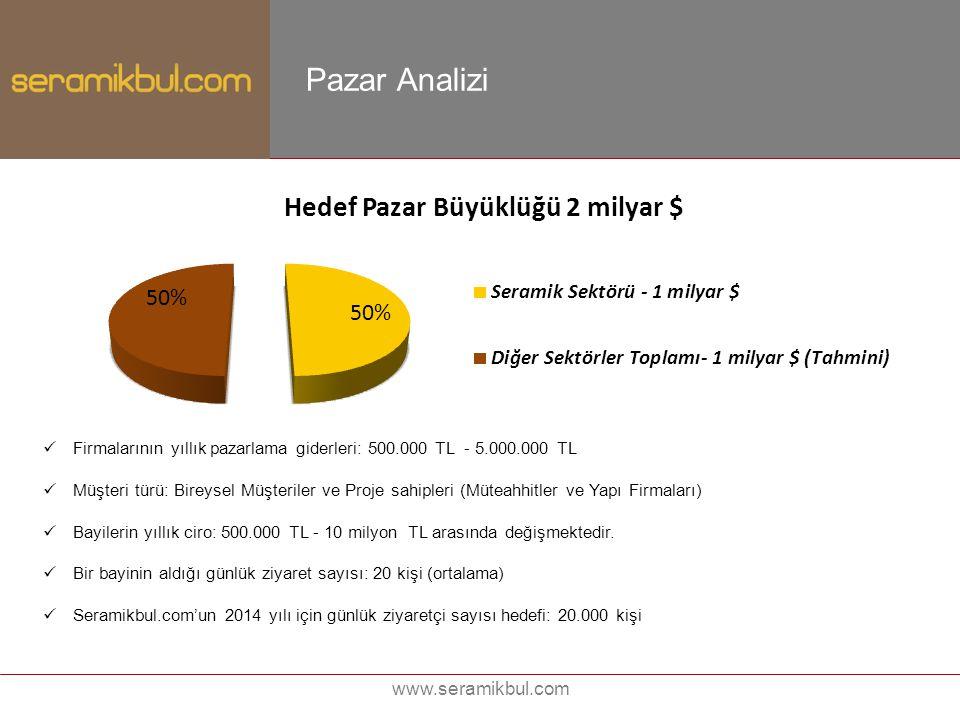 www.seramikbul.com Pazar Analizi Firmalarının yıllık pazarlama giderleri: 500.000 TL - 5.000.000 TL Müşteri türü: Bireysel Müşteriler ve Proje sahiple