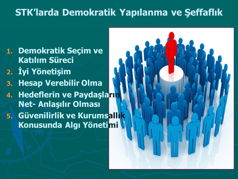 STK'larda Demokratik Yapılanma ve Şeffaflık 1. 1. Demokratik Seçim ve Katılım Süreci 2. 2. İyi Yönetişim 3. 3. Hesap Verebilir Olma 4. 4. Hedeflerin v