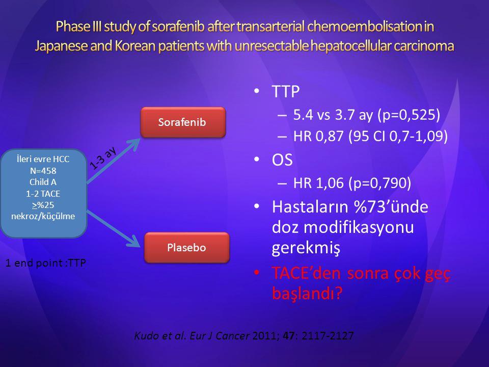 TTP – 5.4 vs 3.7 ay (p=0,525) – HR 0,87 (95 CI 0,7-1,09) OS – HR 1,06 (p=0,790) Hastaların %73'ünde doz modifikasyonu gerekmiş TACE'den sonra çok geç
