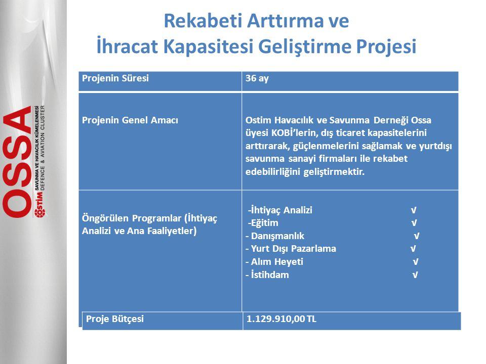 Projenin Süresi36 ay Projenin Genel AmacıOstim Havacılık ve Savunma Derneği Ossa üyesi KOBİ'lerin, dış ticaret kapasitelerini arttırarak, güçlenmeleri