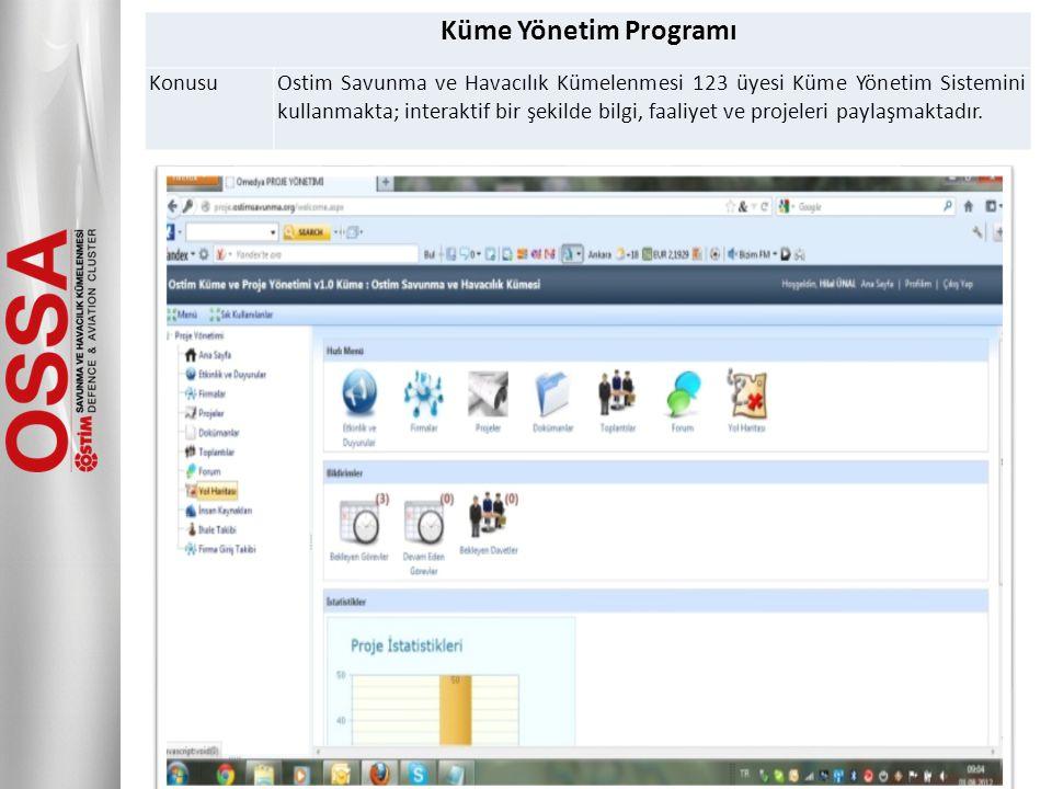 Küme Yönetim Programı KonusuOstim Savunma ve Havacılık Kümelenmesi 123 üyesi Küme Yönetim Sistemini kullanmakta; interaktif bir şekilde bilgi, faaliye