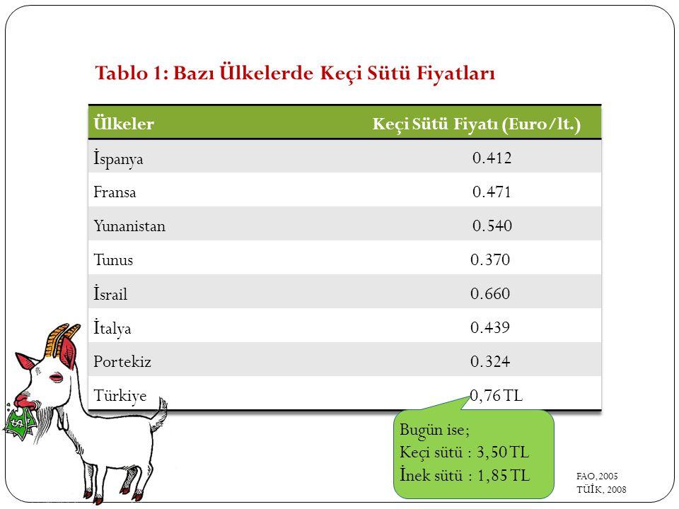 Tablo 1: Bazı Ülkelerde Keçi Sütü Fiyatları Bugün ise; Keçi sütü : 3,50 TL İ nek sütü : 1,85 TL FAO,2005 TÜ İ K, 2008