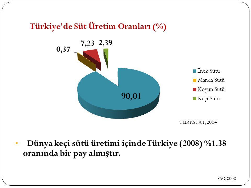 Dünya keçi sütü üretimi içinde Türkiye (2008) %1.38 oranında bir pay almı ş tır. FAO,2008