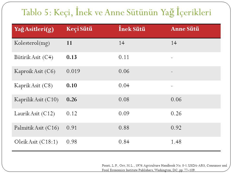 Ya ğ Asitleri(g)Keçi Sütü İ nek SütüAnne Sütü Kolesterol(mg)1114 Bütirik Asit (C4)0.130.11- Kaproik Asit (C6)0.0190.06- Kaprik Asit (C8)0.100.04- Kapr