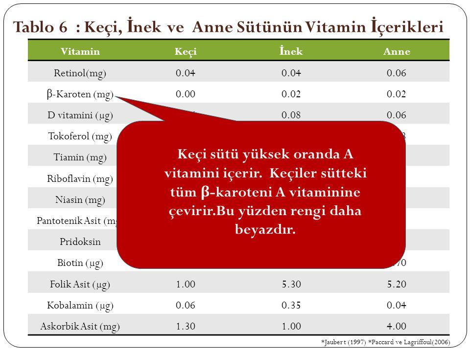 VitaminKeçi İ nekAnne Retinol(mg)0.04 0.06 β -Karoten (mg)0.000.02 D vitamini (µg)0.060.080.06 Tokoferol (mg)0.040.110.23 Tiamin (mg)0.050.040.02 Ribo