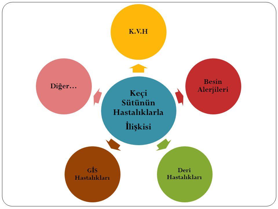 Keçi Sütünün Hastalıklarla İ li ş kisi K.V.H Besin Alerjileri Deri Hastalıkları G İ S Hastalıkları Di ğ er…