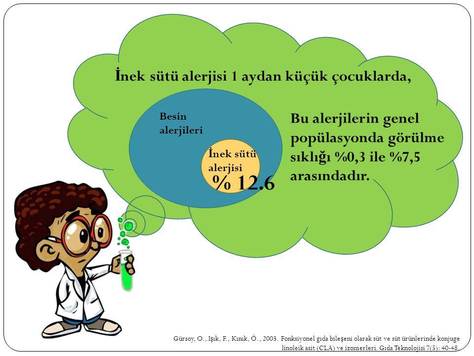 Gürsoy, O., I ş ık, F., Kınık, Ö., 2003. Fonksiyonel gıda bile ş eni olarak süt ve süt ürünlerinde konjuge linoleik asit (CLA) ve izomerleri. Gıda Tek