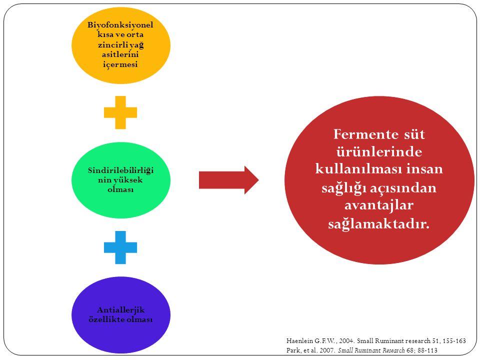 Haenlein G.F.W., 2004. Small Ruminant research 51, 155-163 Park, et al. 2007. Small Ruminant Research 68; 88-113 Biyofonksiyonel kısa ve orta zincirli