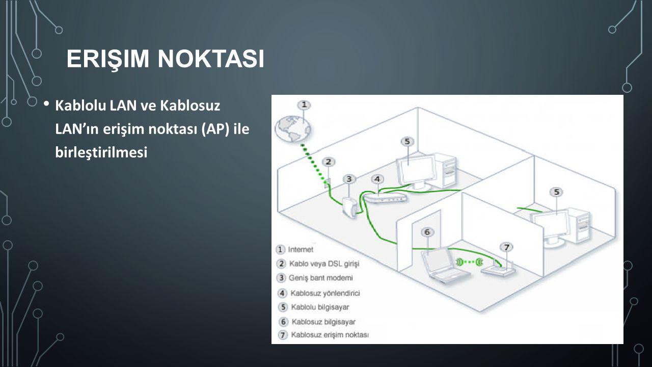 ERIŞIM NOKTASI Kablolu LAN ve Kablosuz LAN'ın erişim noktası (AP) ile birleştirilmesi