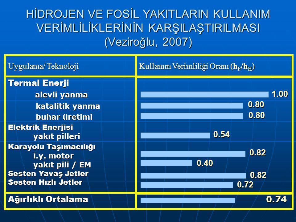 HİDROJEN VE FOSİL YAKITLARIN KULLANIM VERİMLİLİKLERİNİN KARŞILAŞTIRILMASI (Veziroğlu, 2007) 0.74 0.74 Ağırlıklı Ortalama Termal Enerji alevli yanma alevli yanma katalitik yanma katalitik yanma buhar üretimi buhar üretimi Elektrik Enerjisi yakıt pilleri yakıt pilleri Karayolu Taşımacılığı i.y.
