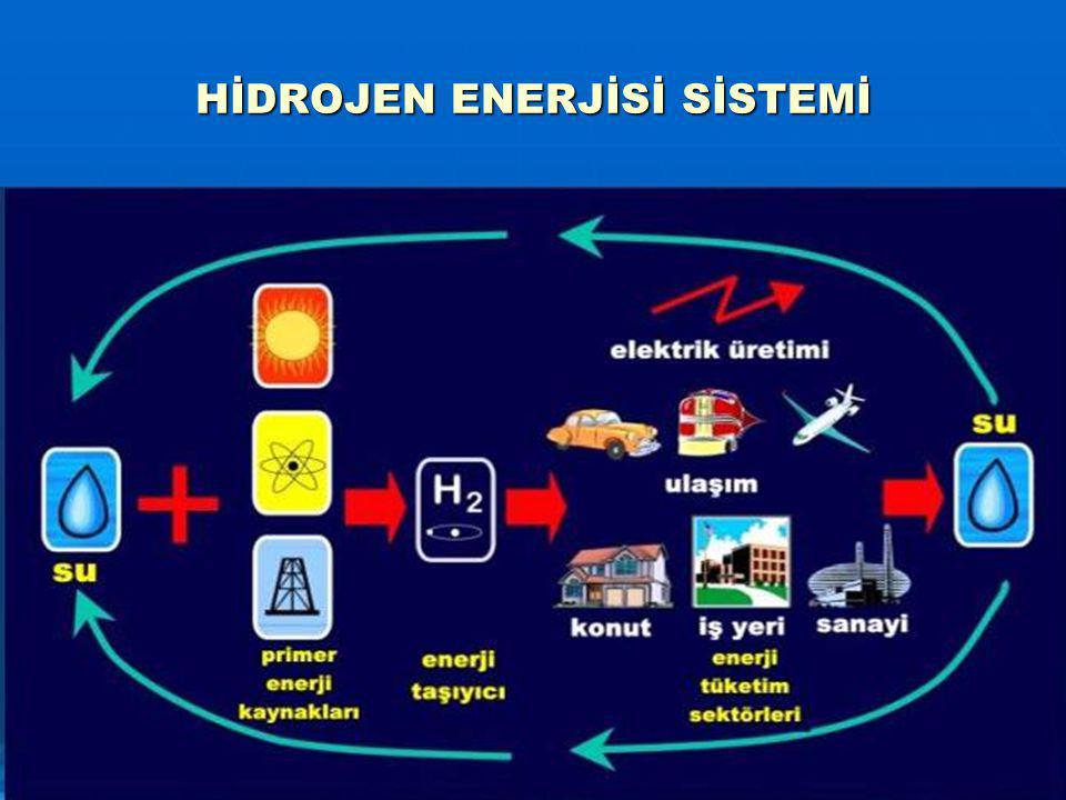 HİDROJEN ENERJİSİ SİSTEMİ