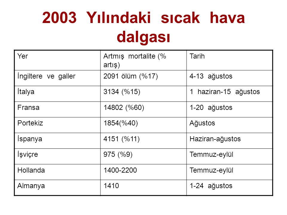 2003 Yılındaki sıcak hava dalgası YerArtmış mortalite (% artış) Tarih İngiltere ve galler2091 ölüm (%17)4-13 ağustos İtalya3134 (%15)1 haziran-15 ağus