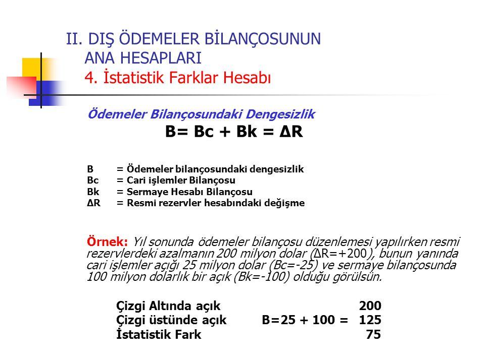 II. DIŞ ÖDEMELER BİLANÇOSUNUN ANA HESAPLARI 4. İstatistik Farklar Hesabı Ödemeler Bilançosundaki Dengesizlik B= Bc + Bk = ΔR B = Ödemeler bilançosunda