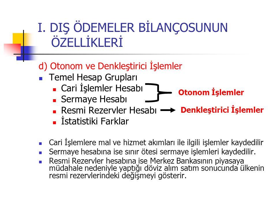 İşlem GruplarıAlacakBorç I.CARİ İŞLEMLER HESABI A.