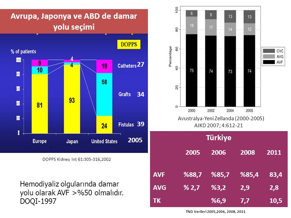 Avrupa, Japonya ve ABD de damar yolu seçimi Türkiye 200520062008 2011 AVF %88,7%85,7%85,483,4 AVG % 2,7%3,22,92,8 TK%6,97,710,5 DOPPS Kidney Int 61:30