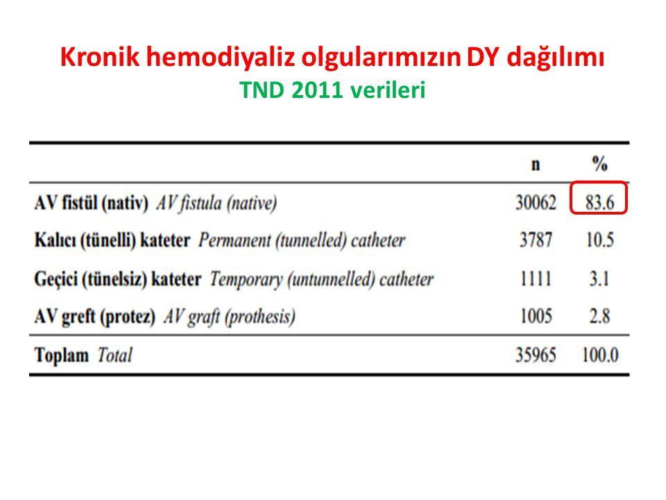 Kronik hemodiyaliz olgularımızın DY dağılımı TND 2011 verileri