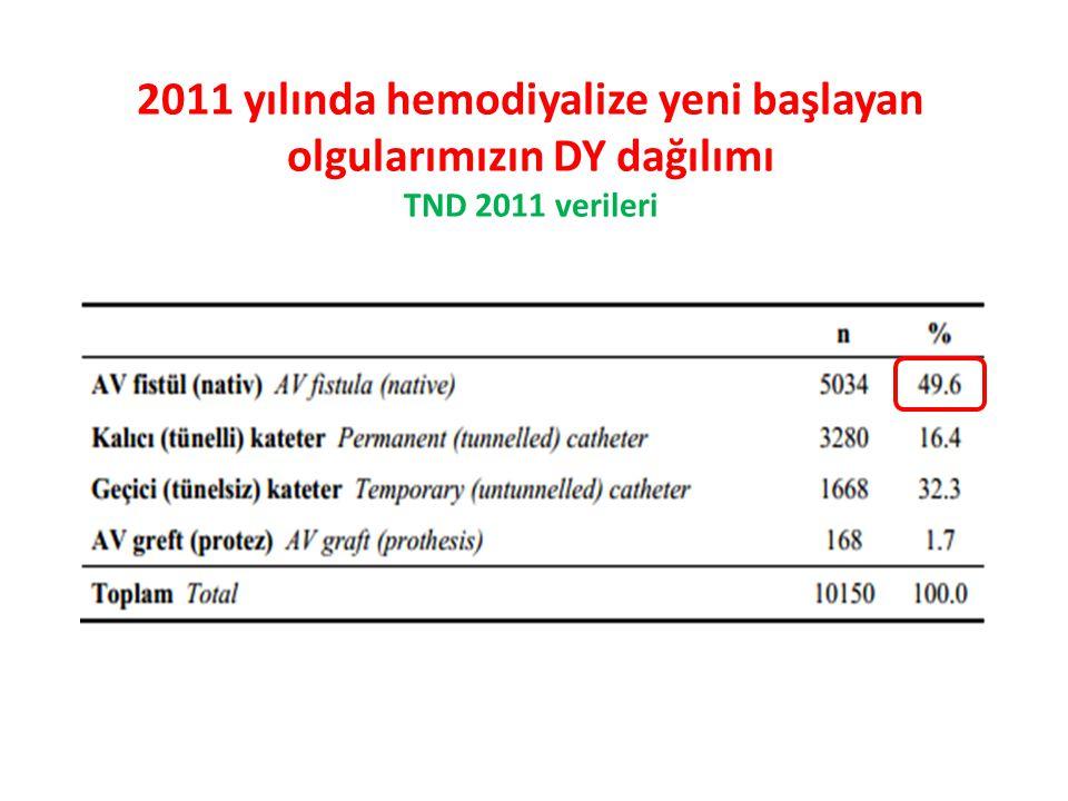 2011 yılında hemodiyalize yeni başlayan olgularımızın DY dağılımı TND 2011 verileri