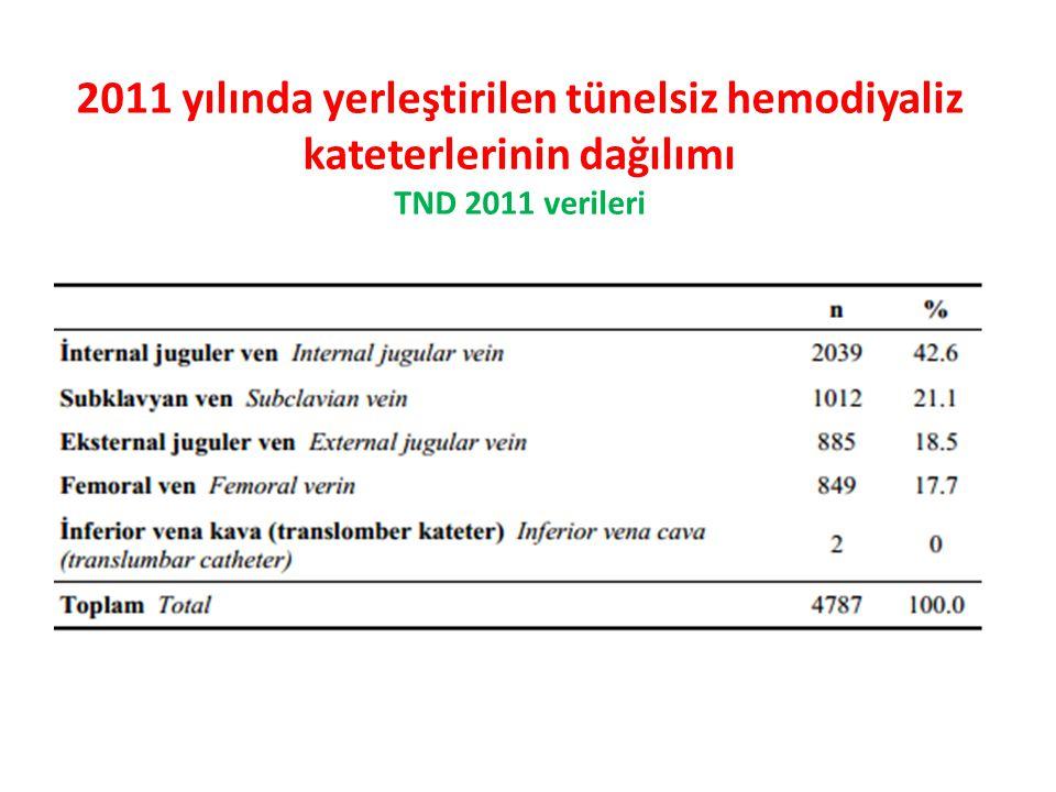 2011 yılında yerleştirilen tünelsiz hemodiyaliz kateterlerinin dağılımı TND 2011 verileri