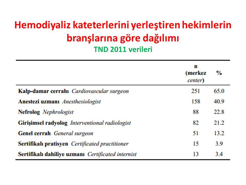 Hemodiyaliz kateterlerini yerleştiren hekimlerin branşlarına göre dağılımı TND 2011 verileri