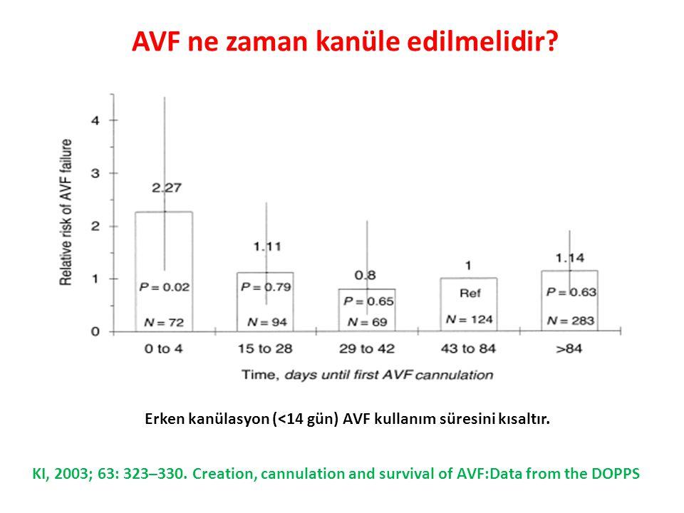 AVF ne zaman kanüle edilmelidir? Erken kanülasyon (<14 gün) AVF kullanım süresini kısaltır.