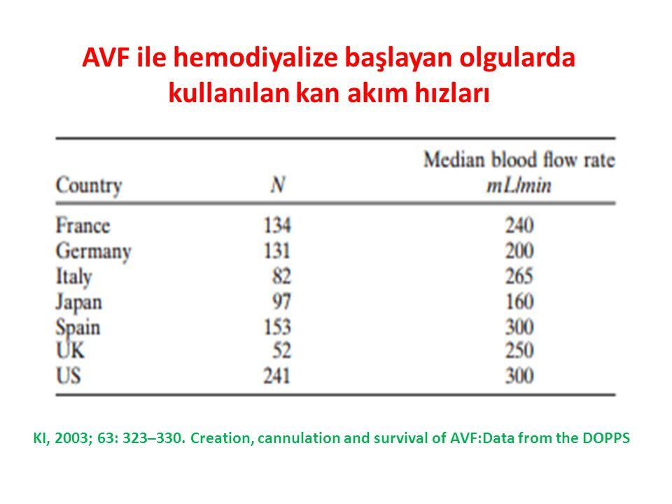 KI, 2003; 63: 323–330. Creation, cannulation and survival of AVF:Data from the DOPPS AVF ile hemodiyalize başlayan olgularda kullanılan kan akım hızla