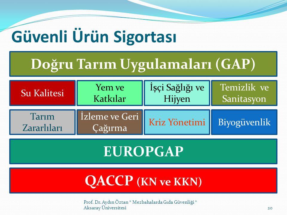 20 Doğru Tarım Uygulamaları (GAP) Su Kalitesi Temizlik ve Sanitasyon Yem ve Katkılar İşçi Sağlığı ve Hijyen Tarım Zararlıları Biyogüvenlik İzleme ve Geri Çağırma Kriz Yönetimi EUROPGAP QACCP (KN ve KKN) Prof.