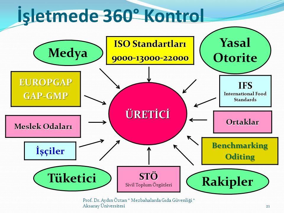 ISO Standartları 9000-13000-22000 STÖ Sivil Toplum Örgütleri EUROPGAPGAP-GMPÜRETİCİ Tüketici Rakipler Medya Yasal Otorite İşçiler IFS International Food Standards BenchmarkingOditing Meslek Odaları Ortaklar İşletmede 360° Kontrol Prof.